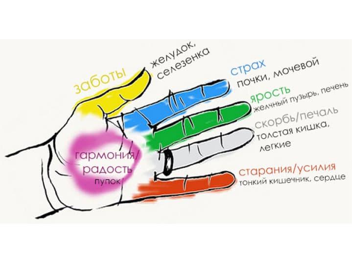 Избавляемся от негативных эмоций и болезней с помощью пальцев рук