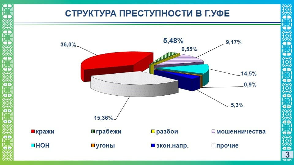 В Башкирии 5% всех преступлений – экономические